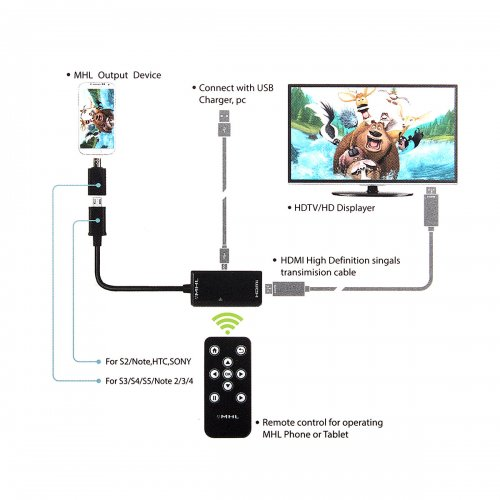 Remote Control MHL to HDMI HDTV Adapter for Samsung Galaxy Note HTC LG SONY