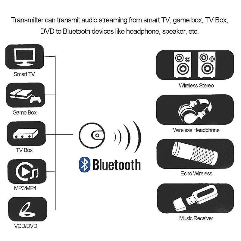 Wireless Audio Transmitter Optical Fiber Transmission Bluetooth 4.0 Music Transmitter