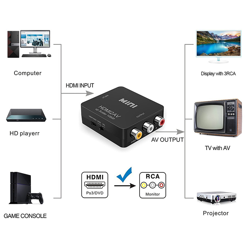 Mini 1080P HDMI to AV 3RCA CVBs Composite Video Audio Converter Adapter