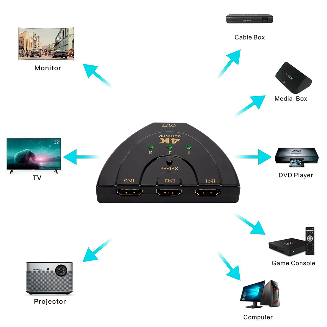 3in1 HDMI Switch Splitter Cable 4K*2K HDMI Multi Switcher for PS3 Xbox